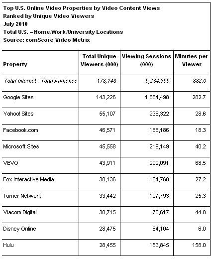 Top Video Properties in July