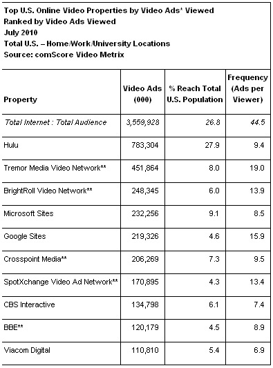 Ranked by Video Ads - Online Video Properties