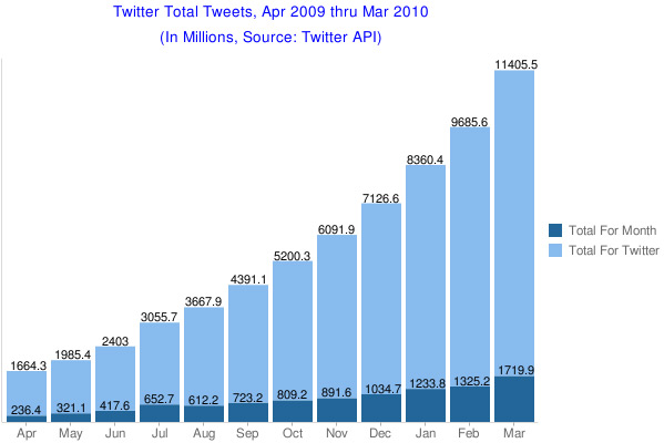Twitter Has Over 100 Million Users