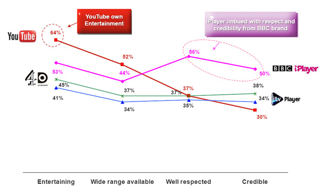 YouTube Credibility Measured