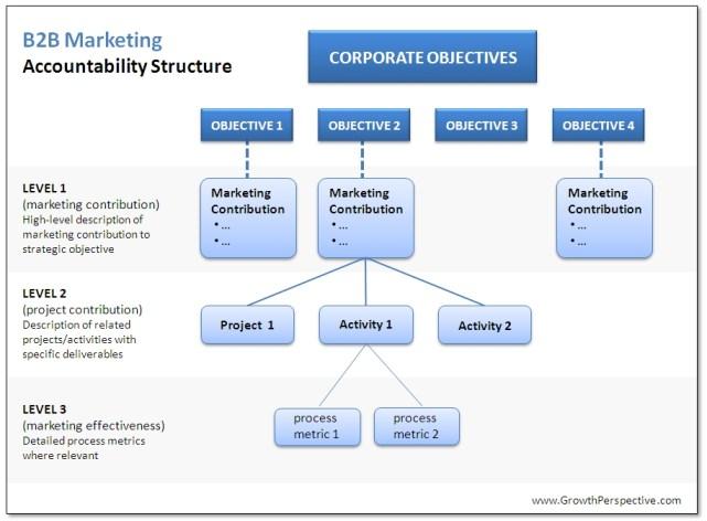 MarketingValue