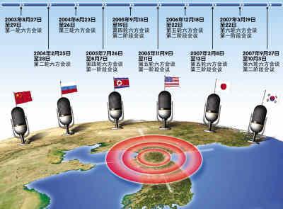 朝鮮宣布退出六方會談_財經_鳳凰網