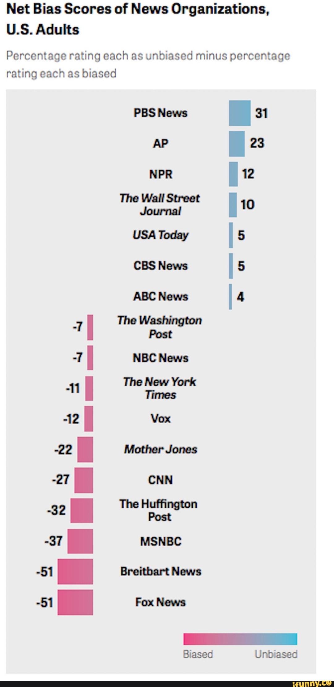 Net Bias Scores Of News Organizations U S Adults