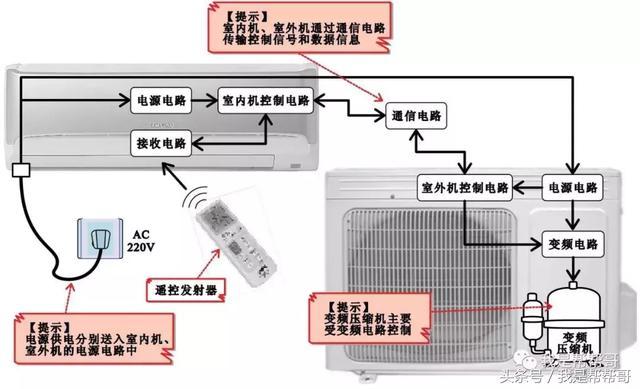 幫幫哥丨變頻空調的製冷/制熱原理及工作控制過程 - ITW01
