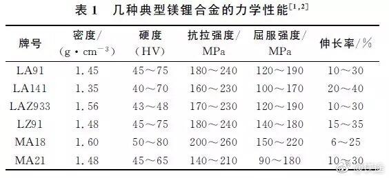 航天用超輕鎂鋰合金研究進展 - ITW01