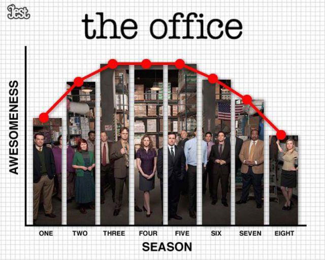quand arrêter une série - 20 raisons d'arrêter une série tv shows quality over their seasons 640 11