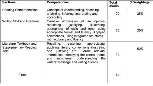 class10 english syllabus qp design