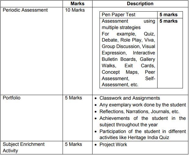 class9 ss syllabus 2021 2022 internal assessment