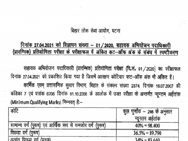 BPSC APO Prelims 2021 Cut Off Marks Released @bpsc.bih.nic.in, Check Details Here