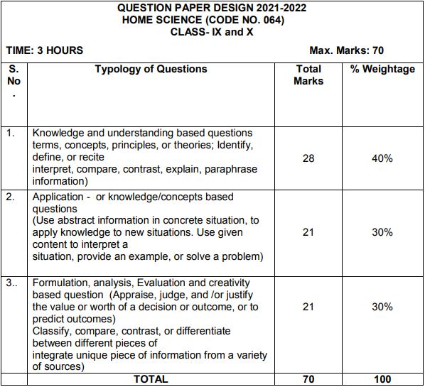 class10 home science syllabus image1