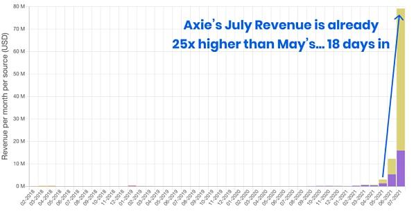 单月收入超过3亿美金 Axie Infinity的无限可能