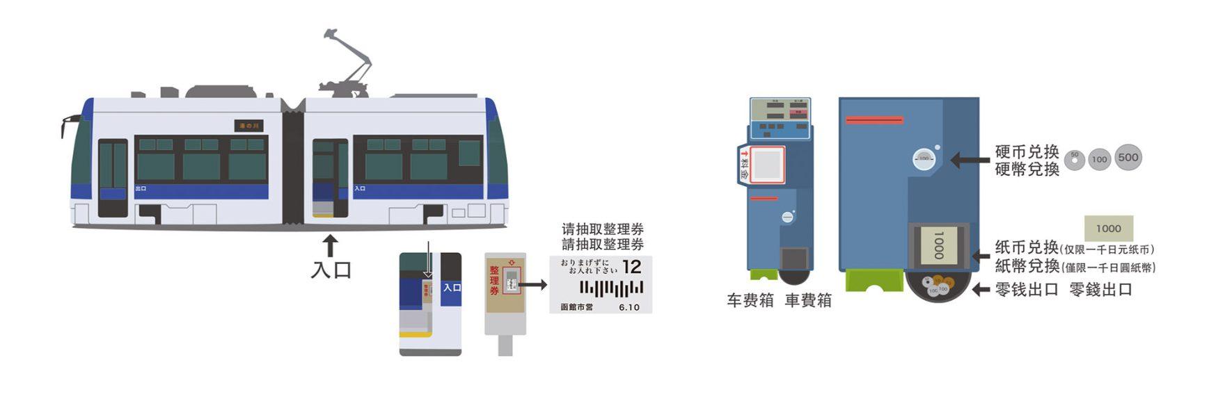 函館市電乘車方式
