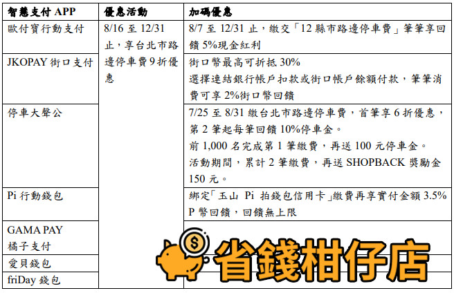 臺北市路邊停車費9折 行動支付專屬優惠(8/16~12/31)