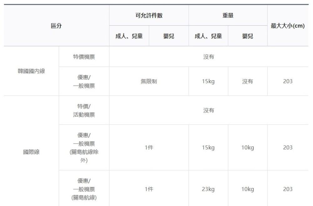 釜山航空行李重量.jpg