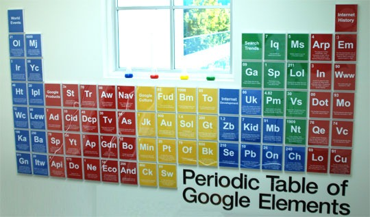google periodic table