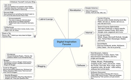 download mindmanager map