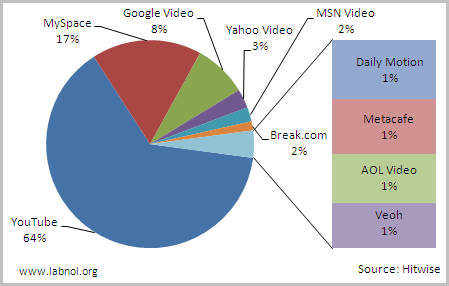 youtube video market share