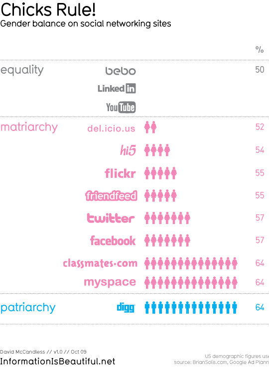male female ratio