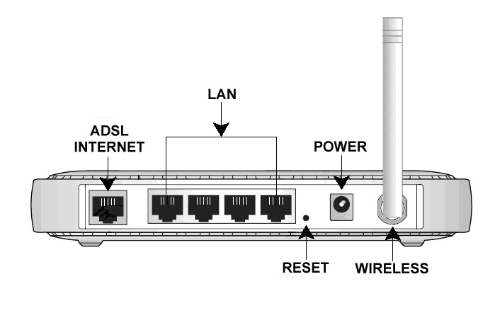 Router Reset Button