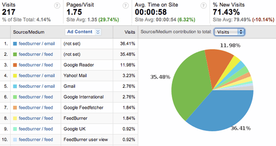 rss feed analytics