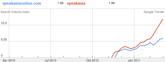 speak asia on google