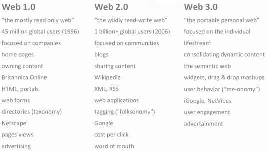 from web1.0 2 web3.0