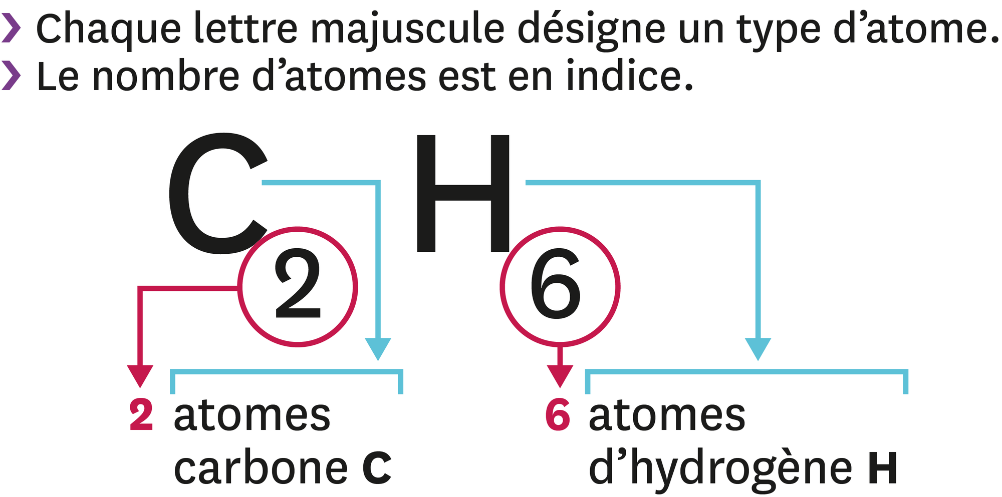 Equation De La Combustion Incomplete Du Methane
