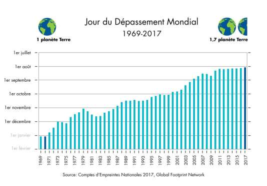 """Le """"jour du dépassement"""" de la Terre n'a cessé d'avancer depuis 1969."""