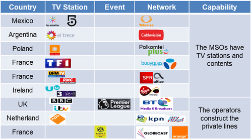 Examples of operators providing private lines or networks