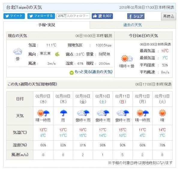 下週一臺北下探4度? 日本又有驚人預測 - 生活 - 自由時報電子報