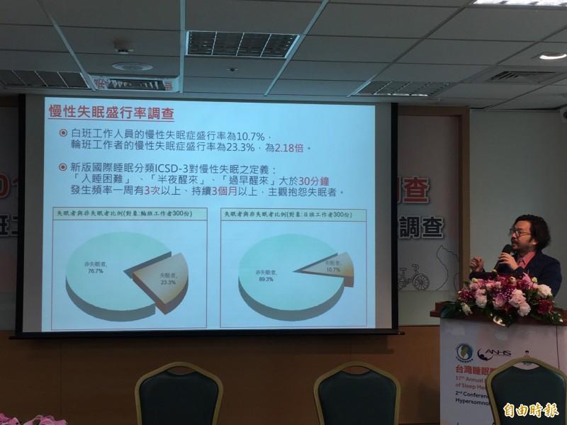 調查:輪班工作失眠逾2倍 每4人有1人睡不好出意外 - 臺北市 - 自由時報電子報