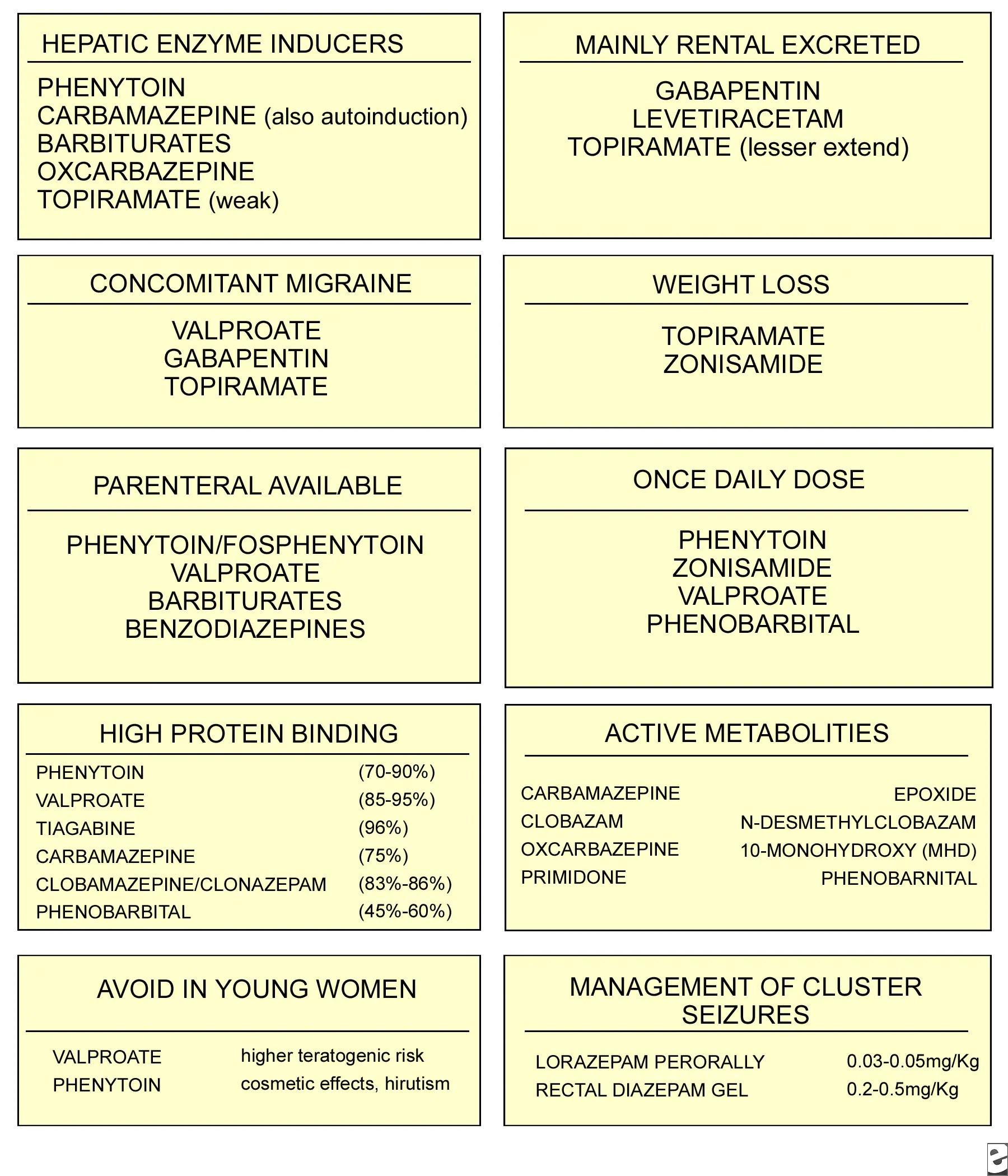 Medication Side Effects List