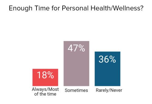 هل تجد وقتاً لممارسة الرياضية والجلوس مع نفسك؟