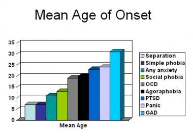 Anxiety. Age of onset for anxiety disorders based