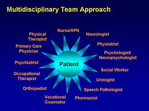The Multidisciplinary Team in Multiple Sclerosis ...