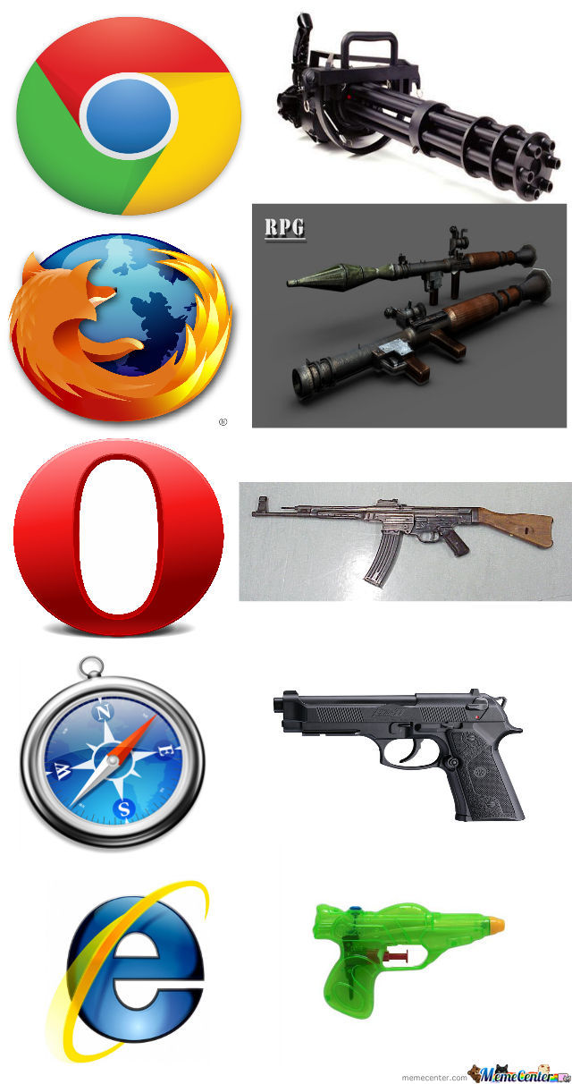 Guns And Browsers By Dat Troller Meme Center