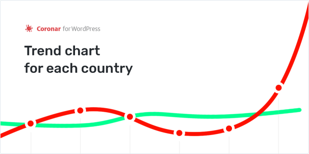 Trend chart for each country
