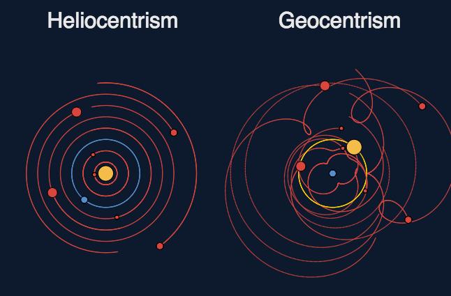 Resultado de imagen para imagenes geocentrismo