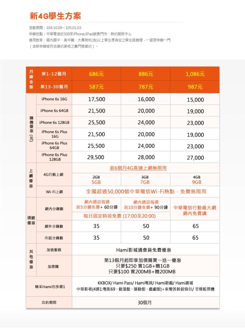 iPhone 6s/6s Plus 中華電信購機方案合約方案曝光