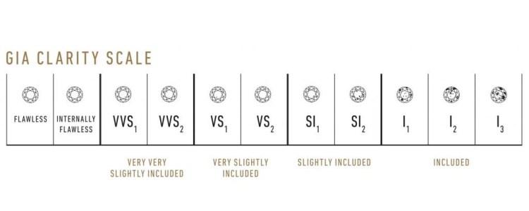 鑽石淨度最好這樣選,4種狀況絕對要避免