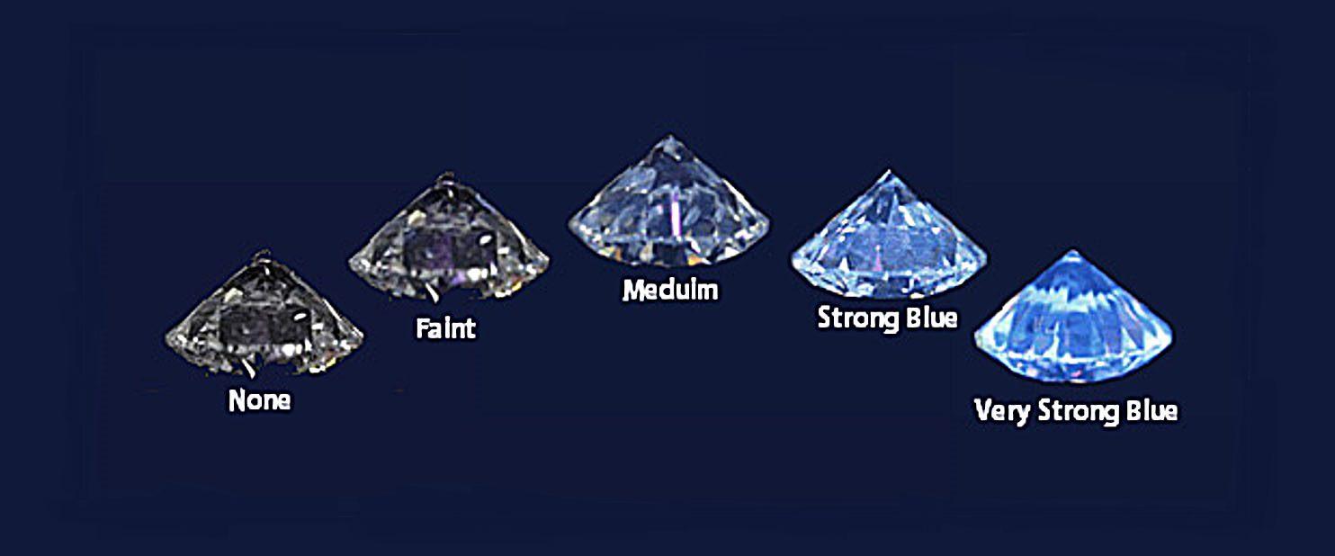 鑽石螢光對鑽石的等級真的有影響嗎(附影響行情)