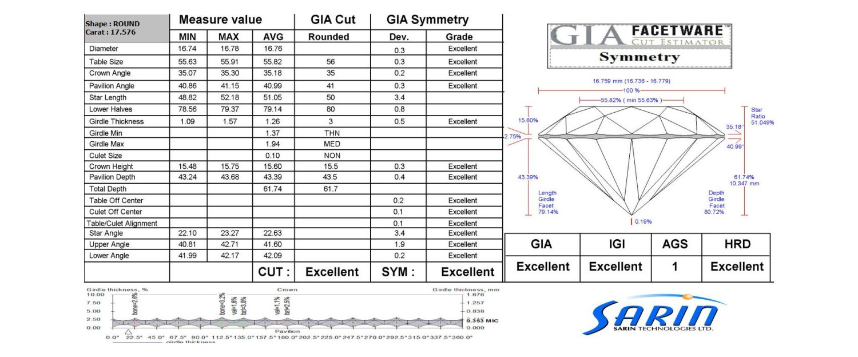 鑽石市場不只GIA一種證書,小心店家拿這張騙你