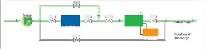 Ballast water treatment - ECOBALLAST - HYUNDAI Marine Engines - for ships