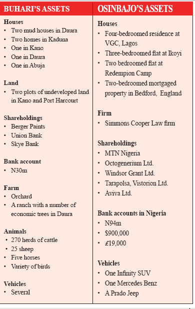 Buharis And Osinbajos Assets