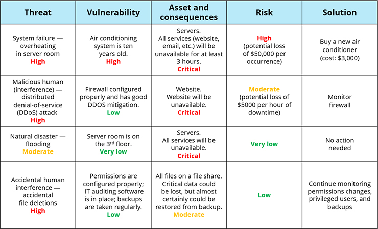 Why Database Security Important