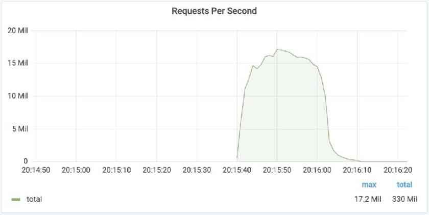 Illustrative graph for peak requests reached in biggest DDoS attack in history