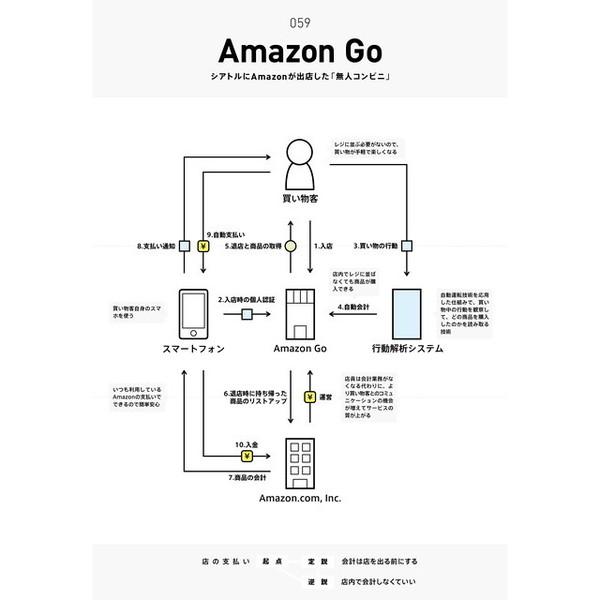 ビジネスモデル2.0図鑑 通販|セブンネットショッピング