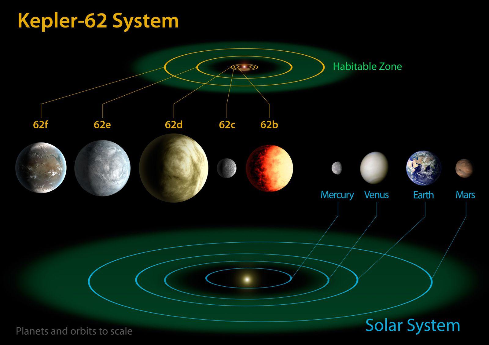 """Orbite e dimensioni a confronto tra i pianeti di Kepler-62 e i pianeti interni del sistema solare. <span class=""""di"""">Cortesia: NASA Ames/JPL-Caltech</span>"""