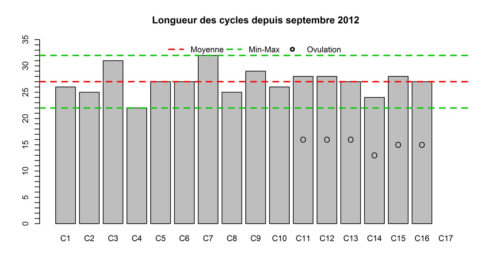 Longueurs de cycles et  jours d'ovulation (tests d'ovulation commencés il y a 6 mois seulement)