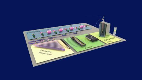 China creó el más poderoso mundo de la informática cuántica